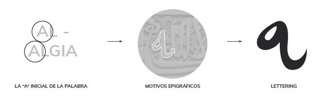 iconografía y diseño arabe de la letra a de la marca Al Agia